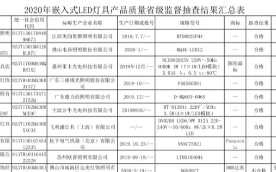 山东省嵌入式LED灯具产品质量抽查:批次合格率90%