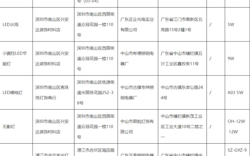 广东对307家企业照明产品进行质量监督抽查:抽检合格率约71%