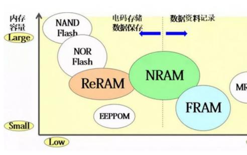 高性能NRAM存储器有什么优势