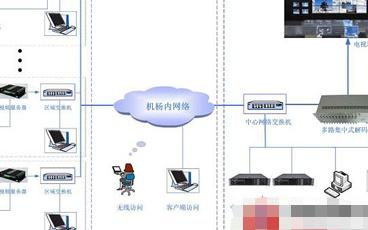机场网络视频监控系统的结构组成及技术特点分析