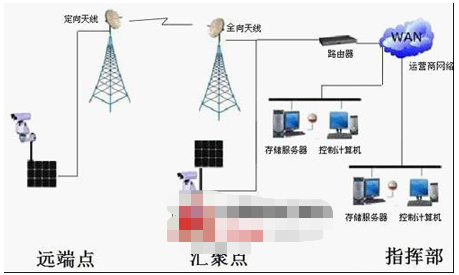 施工现场监控系统的功能作用及方案设计
