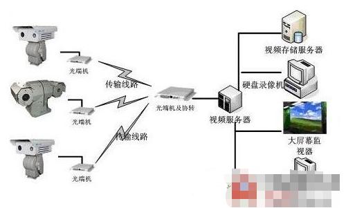 海域环境远距离监控系统的结构组成及方案设计