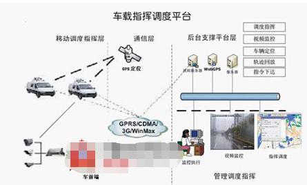 基于GPRS/3G无线车载监控系统的优势、特点和...
