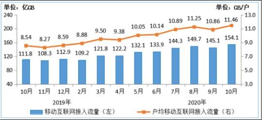 中国联通移动网络流量创历史新高