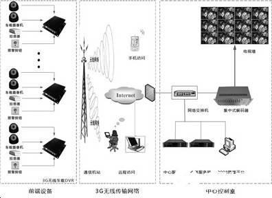 长途交通运输远程监控系统的组成、功能及方案设计