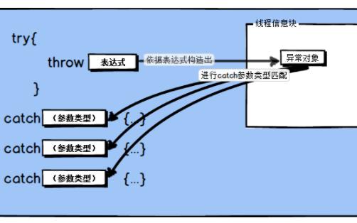 C++的异常机制底层原理与实际应用详细说明