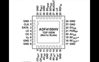 鎖相環頻率合成器ADF4150HV的功能、優勢及應用范圍