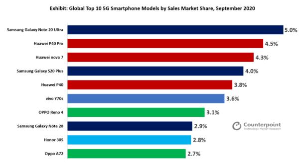 9月中国占据全球5G手机市场60%的份额,华为占...