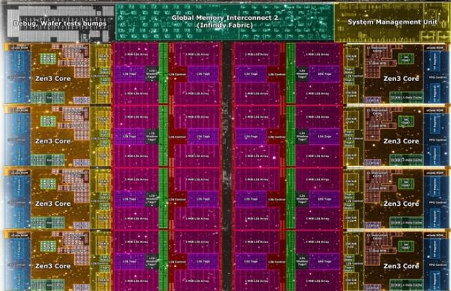 爆AMD Zen3核心面积比英特尔的11代酷睿小1/4