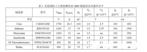 碳化硅器件的分类及典型应用