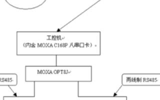 全套MOXA系列串口設備在SPC系統中的應用