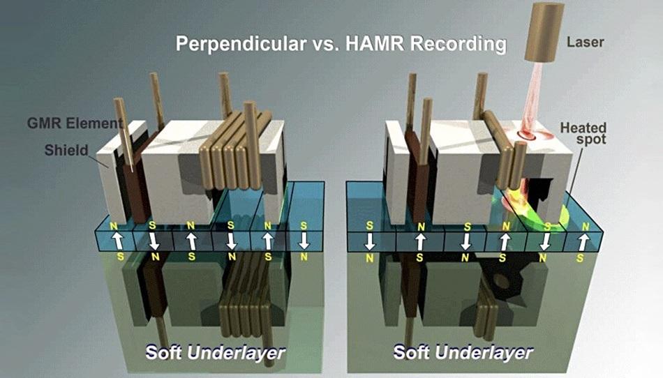 希捷表示将直接推出24TB HAMR硬盘