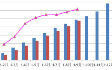 金属加工机床的产量和订单增速加快,营业收入降幅持续收窄