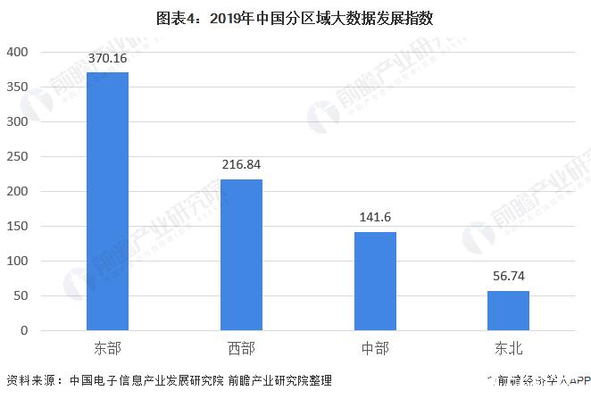 图表4:2019年中国分区域大数据发展指数