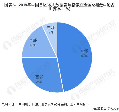 图表5:2019年中国各区域大数据发展指数在全国总指数中的占比(单位:%)