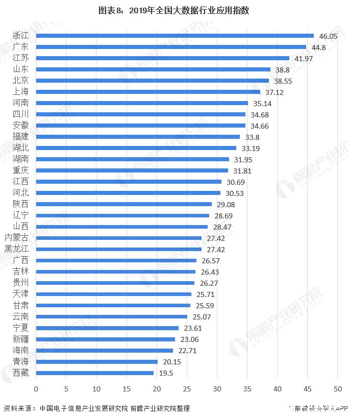 图表8:2019年全国大数据行业应用指数