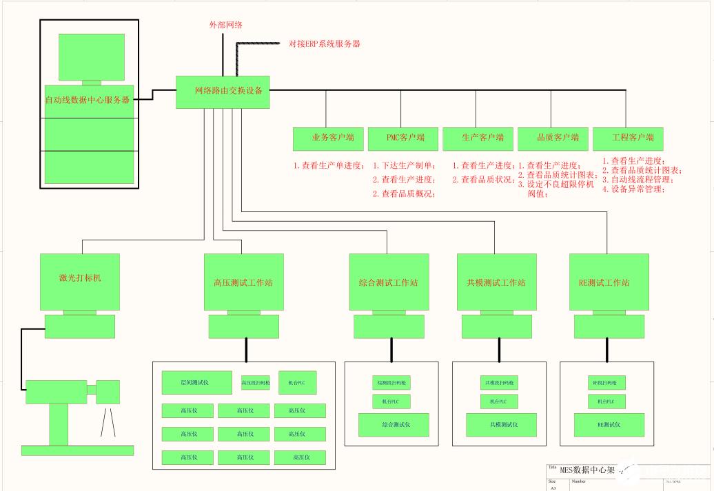 扫二位码数据采集MES系统架构有效管控产品质量