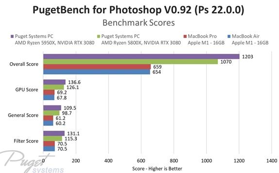 蘋果M1處理器若變成臺式機相當于什么配置?