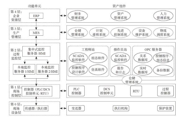 工業控制網絡漏洞及技術分析