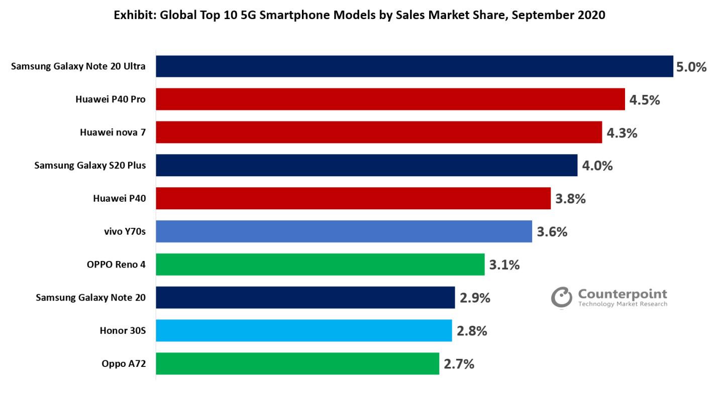 全球9月5G机型畅销榜Top10中7款来自中国
