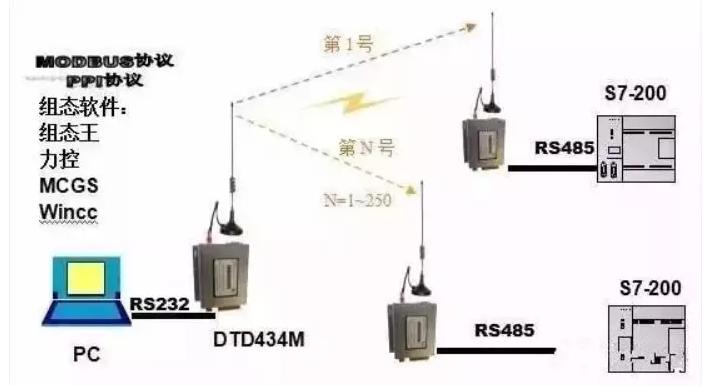 五种常见的通讯协议