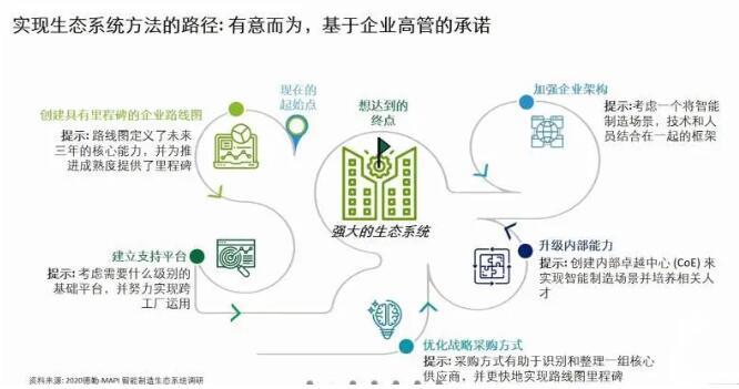德勤报告显示:企业正加大对智能工厂投资力度