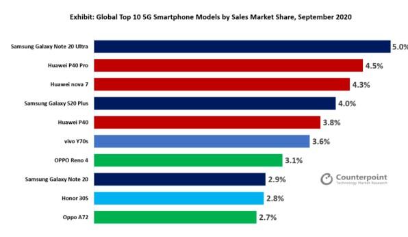 三星占据了全球5G手机市场60%的份额