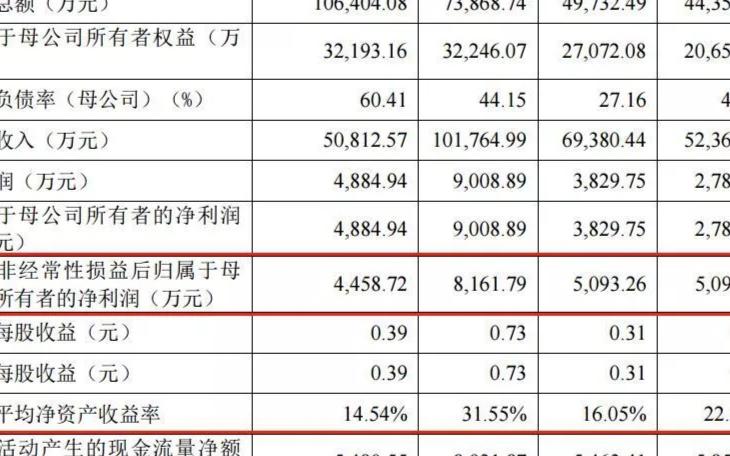 IC設計小巨頭科創板IPO︰艾為電子債台高築,償債能力降低