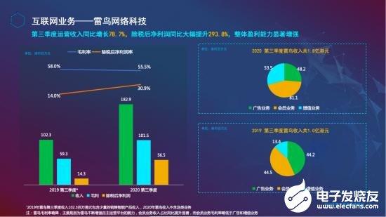 第三季度TCL电子逆势大增,带动行业智能化升级