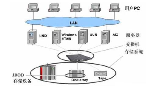 常见的三种网络存储技术解析
