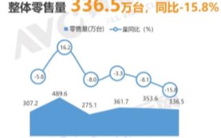 10月彩电市场传统品牌零售量份额增长4.8%,整...