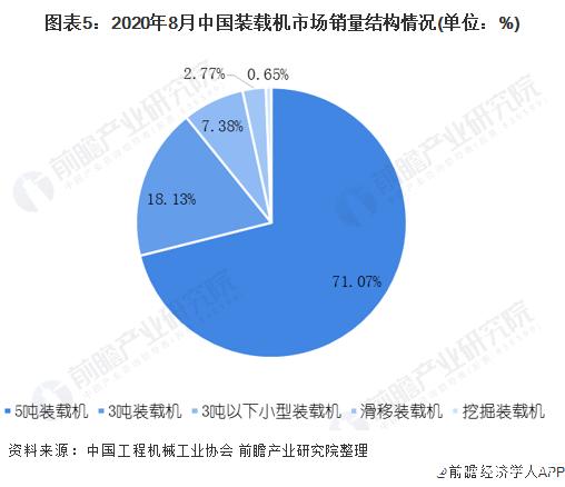 图表5:2020年8月中国装载机市场销量结构情况(单位:%)