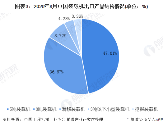 图表3:2020年8月中国装载机出口产品结构情况(单位:%)
