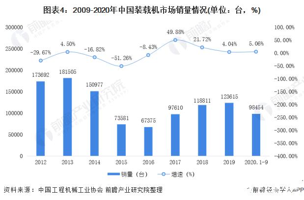 图表4:2009-2020年中国装载机市场销量情况(单位:台,%)