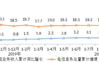 电信业务收入稳步增长总量为12271亿元,同比增长18.7%