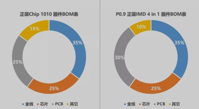 国星光电高性价比Mini LED IMD-M09...