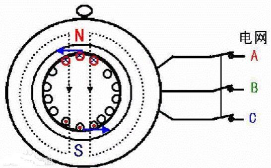 異步電機的異步是什么意思_異步電機的轉速