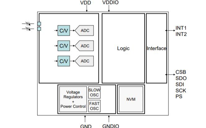 BMA255数字三轴加速度传感器的数据手册免费下载
