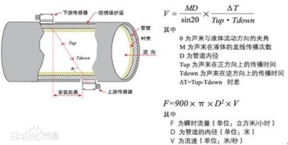 便携式超声波流量计使用说明