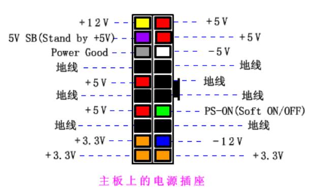 ATX電源接口明細及輸出定義對照