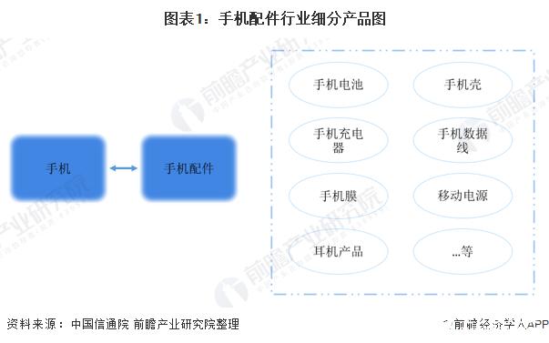 图表1:手机配件行业细分产品图