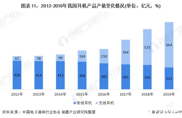 图表11:2012-2019年我国耳机产品产值变化情况(单位:亿元,%)