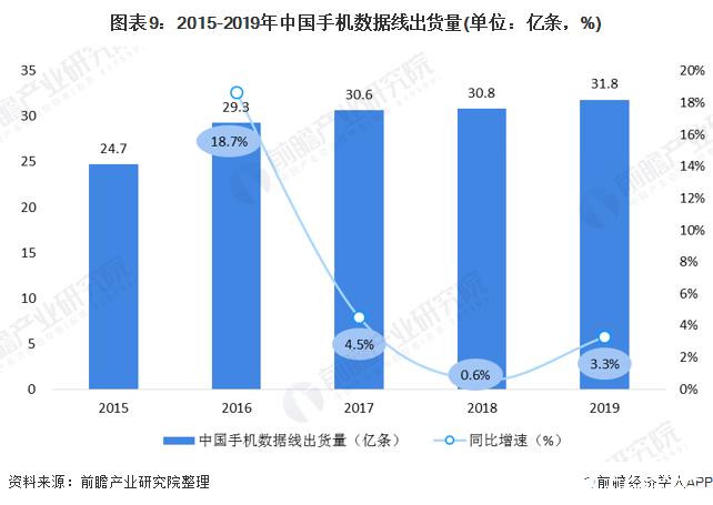 图表9:2015-2019年中国手机数据线出货量(单位:亿条,%)