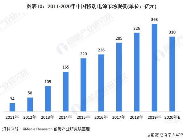 图表10:2011-2020年中国移动电源市场规模(单位:亿元)