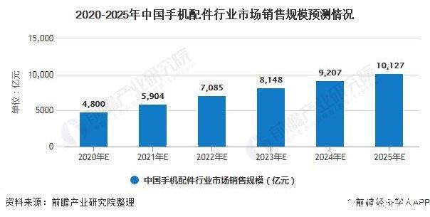 2020-2025年中国手机配件行业市场销售规模预测情况