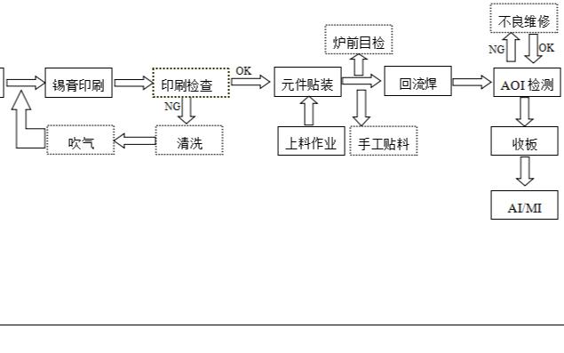 SMT生产工艺流程图的详细资料说明