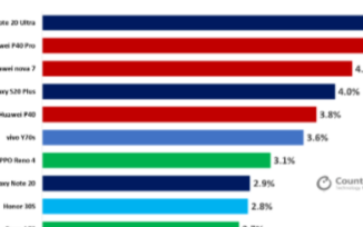 全球60%的5G手机市场来自中国,前十榜单中国品...