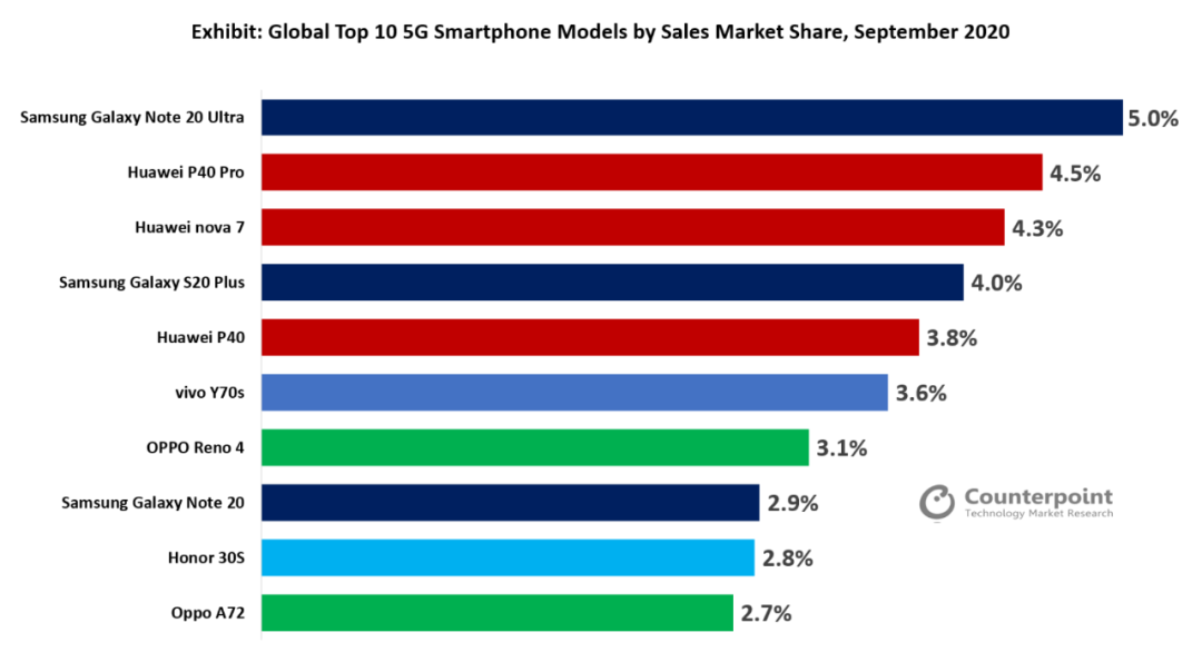 全球60%的5G手机市场来自中国,前十榜单中国品牌占据七位