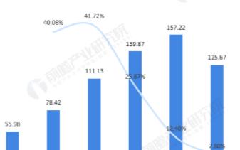 我国锂电池产量规模逐年增加,正极材料成本占据40%