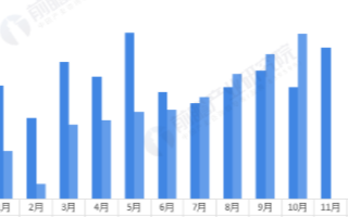 1-10月我国动力电池产量同比累计下降20.8%